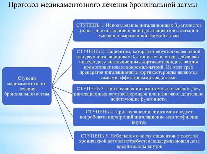 протокол лечения астмы