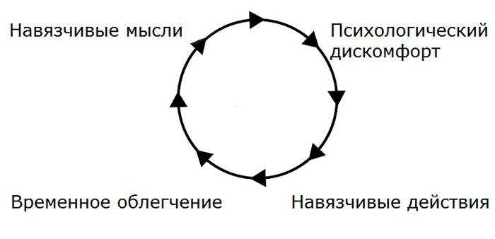 механизм навязчивого невроза