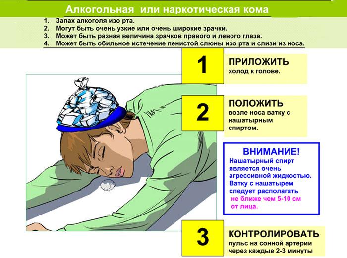 симптомы алкогольной комы