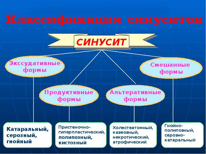 классификация по характеру воспаления