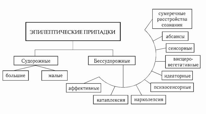 классификация припадков