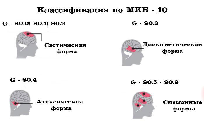 классификация по МКБ